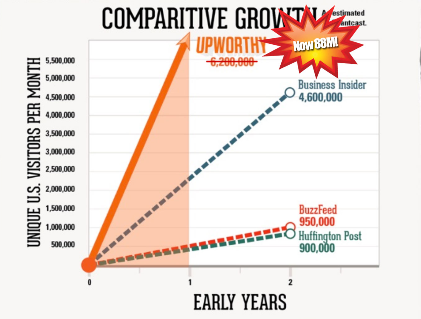 traffice growth of sites who use good blog title strategies