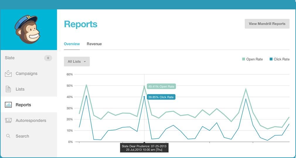 mailchimp analytics reports