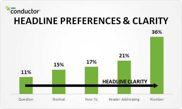 people prefer numbers in blog titles