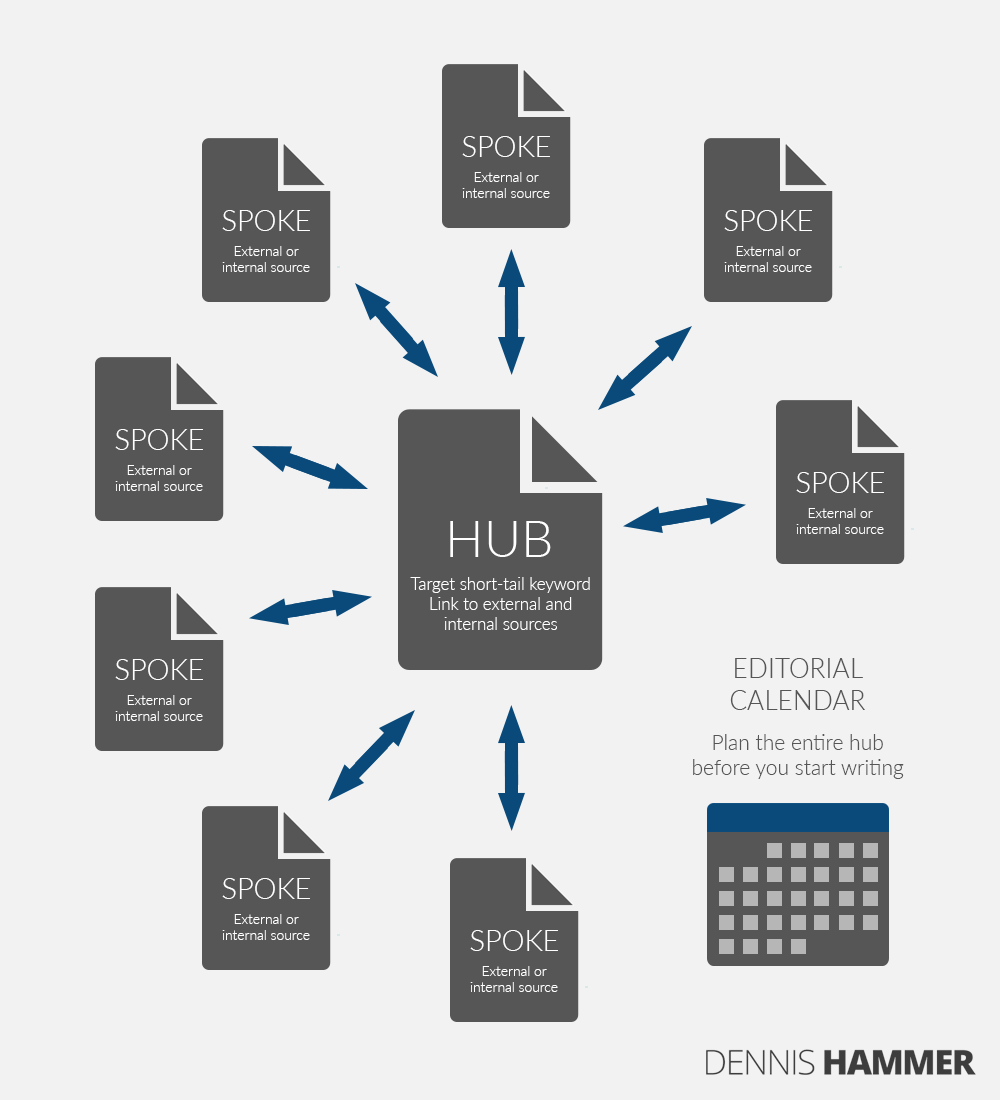 hub and spoke content marketing